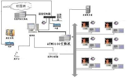 语音实验室设备