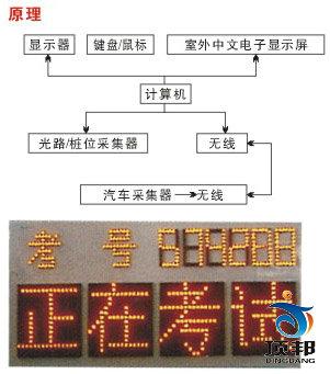 按钮,插座及接线端子等处有文字和符号标志