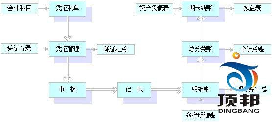 顶邦财会模拟教学软件A(手工记帐)