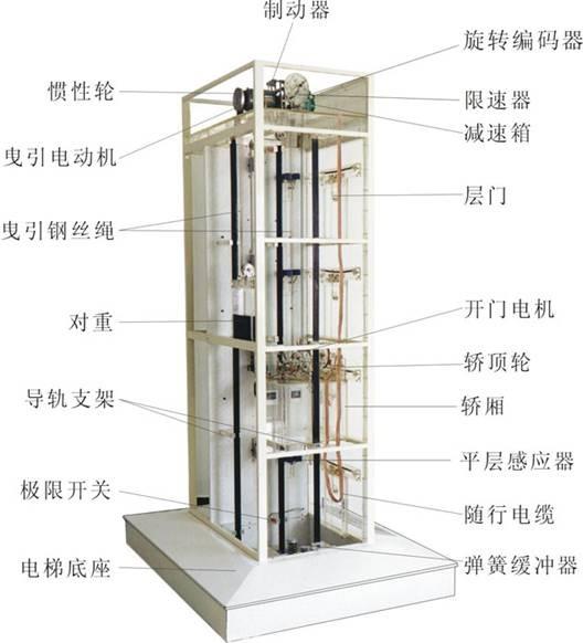 四层透明仿真教学电梯模型,教学电梯,透明电梯模型图片