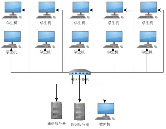 系统总体架构