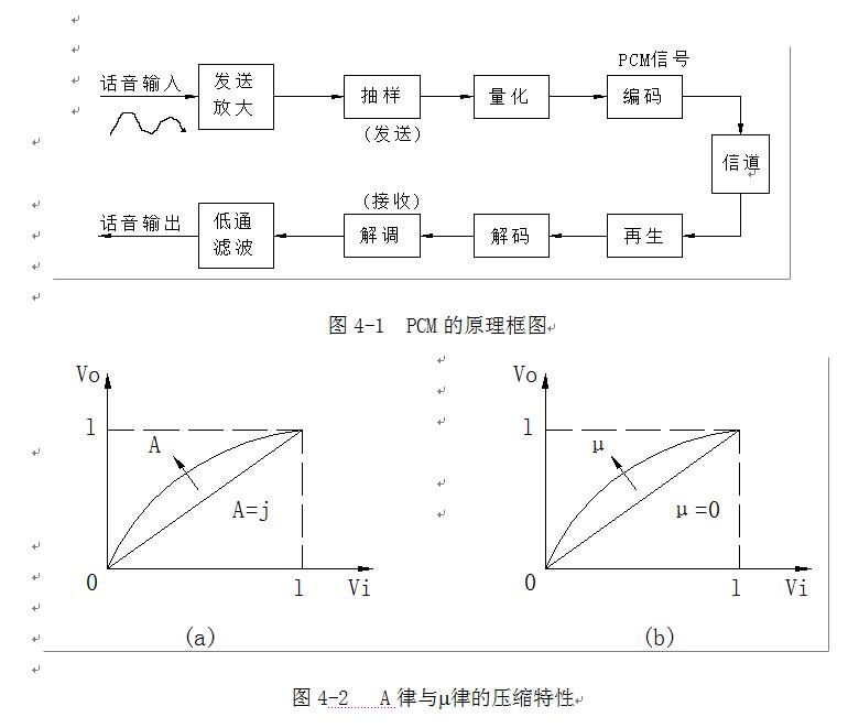 (二) PCM编译码电路 PCM编译码电路TP3067芯片介绍,详见所附光盘TP3067芯片文件。 1.编译码器的简单介绍 模拟信号经过编译码器时,在编码电路中,它要经过取样、量化、编码,如图4-4(a)所示。到底在什么时候被取样,在什么时候输出PCM码则由A/D控制来决定,同样PCM码被接收到译码电路后经过译码、低通滤波、放大,最后输出模拟信号,把这两部分集成在一个芯片上就是一个单路编译码器,它只能为一个用户服务,即在同一时刻只能为一个用户进行A/D及D/A变换。 编码器把模拟信号变换成数字信号的规律