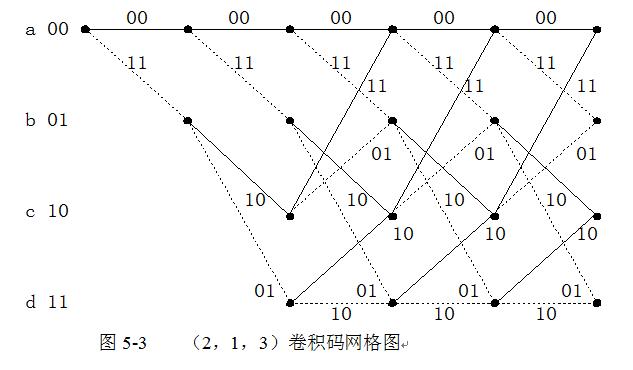 卷积码网格图