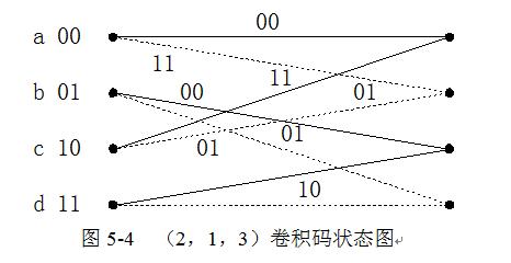卷积码状态图
