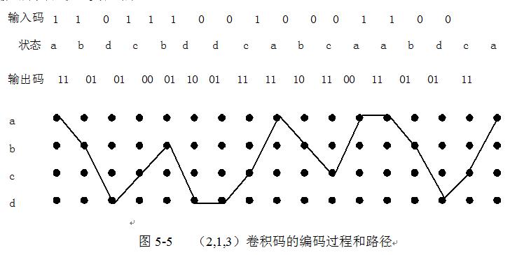 卷积码的编码过程和路径