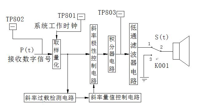 图7-6 本实验系统通信实验 五、测量点说明 TP201:模拟信号输入端。输入300~3400Hz的模拟信号,若幅度过大,当信号的实际斜率超过译码器的最大跟踪斜率时,本地译码波形跟踪不上信号的变化,将造成过载噪声。因此信号波形幅度尽量小一些。方法是:可改变相应信号源输出幅度的大小。 TP202:增量调制编码电路的本地译码信号输出波形。其输出波形与TP201的波形相近似,但它的上升斜率和下降斜率不同。波形不好可调节W201电位器。 TP203:增量调制编码电路的工作时钟输入波形,工作频率为64KHz或32