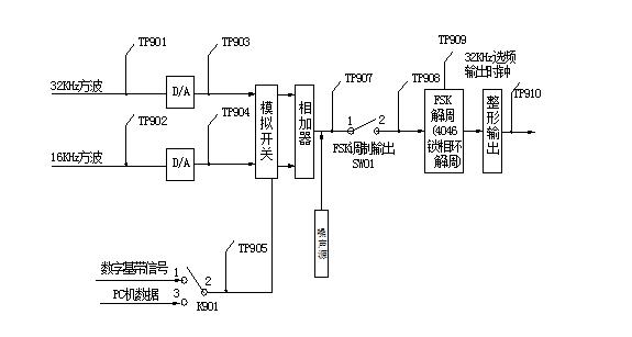 """图9-1 FSK调制解调电原理框图 数字频率调制是数据通信中使用较早的一种通信方式。由于这种调制解调方式容易实现,抗噪声和抗群时延性能较强,因此在无线中低速数据传输通信系统中得到了较为广泛的应用。 数字调频又可称作移频键控FSK,它是利用载频频率变化来传递数字信息。 数字幅度调制ASK本实验箱没有做成专门的ASK单元,因为只接通FSK调制单元电路中相加开关K902的""""对1调制""""信号,即为ASK调制。 (一) FSK调制电路工作原理 FSK调制解调电原理框图,如图9-1所示;图9-"""