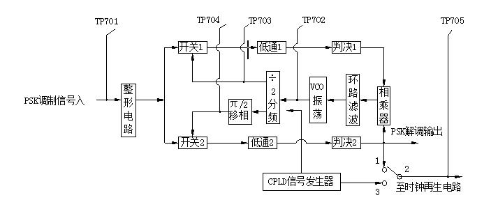 图10-5 解调器总方框图 2. 科斯塔斯环提取载波原理 科斯塔斯环由U701(LM311)模拟运放放大后的信号分两路输出至两鉴相器的输入端,鉴相器1与鉴相器2的控制信号输入端的控制信号分别为0相载波信号与π/2相载波信号。这样经过两鉴相器输出的鉴相信号再通过有源低通滤波器滤掉其高频分量,再由两比较判决器完成判决解调出数字基带信码,由U706A与U707A构成的相乘器电路,去掉数字基带信号中的数字信息。得到反映恢复载波与输入载波相位之差的误差电压Ud, Ud经过环路低通滤波器R718、R719、C