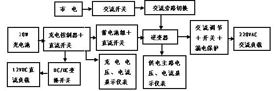 光伏电源系统实训台工作原理方框图