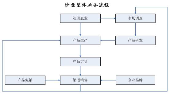 沙盘整体业务联系图