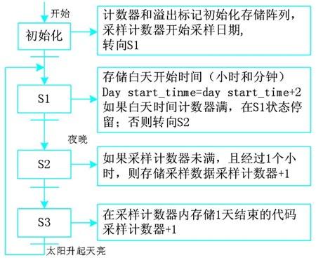 存储过程顺序功能图
