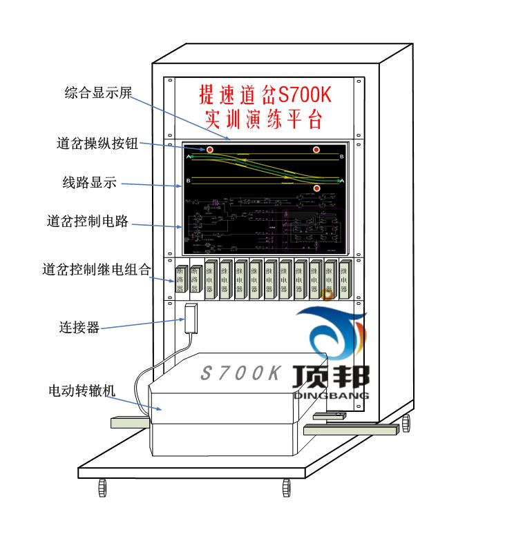 提速道岔S700K实训演练平台通过道岔操纵按钮接通道岔控制电路,控制S700K转辙机的定、反位的动作。在接通道岔启动电路时、转辙机转换到相应的位置并给出定/反位表示表示后,在综合显示屏上显示继电器线圈和接点状态,并连通相应的表示电路,点亮对应的表示灯。当转辙机不到位或故障时,给出相应提示。此练功平台能使学员在较小的室内空间内达到身临其境的感觉。同时通过道岔控制电路的实时显示,直观的反映电路的动作情况,从而达到常规现场教学无法达到的效果。 平台各部件间接口如下图所示: