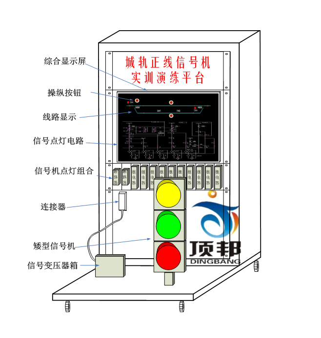 城轨正线信号机设备实训演练平台通过操纵按钮接通信号机控制电路,控制各种信号显示的开放和关闭,并能在信号控制电路上显示相应的光带电路,反映继电器线圈、接点和电路的动作情况。当红灯灯泡断丝时给出断丝报警提示。此练功平台能使学员在较小的室内空间内达到身临其境的感觉。同时通过控制电路的相关显示,直观的反映电路的动作情况,从而达到常规现场教学无法达到的效果。