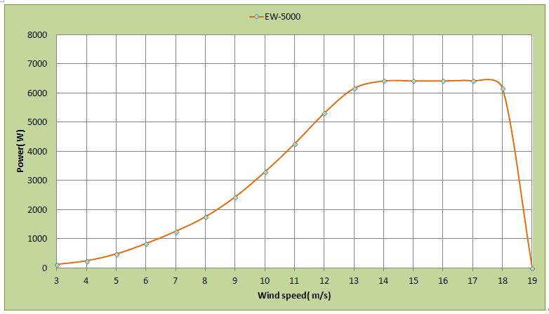 功率_功率曲线