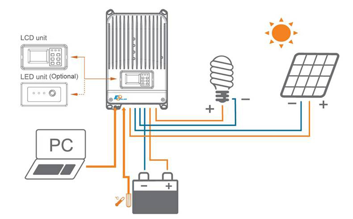 太阳能控制器则协调太阳能电池板,蓄电池和负载的工作,具有自动防止
