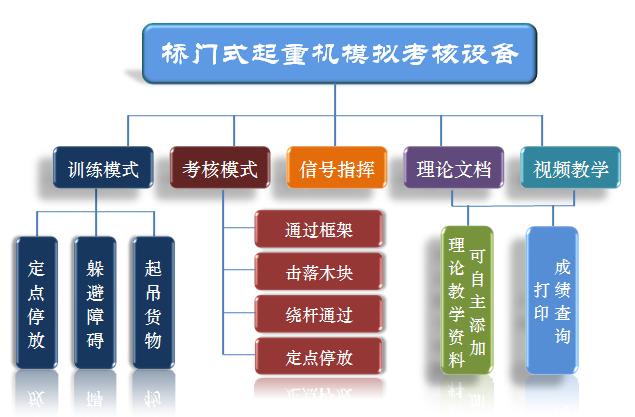 软件课题图