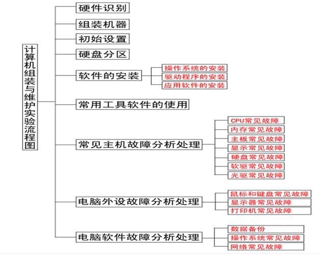 计算机组装与维护实验流程