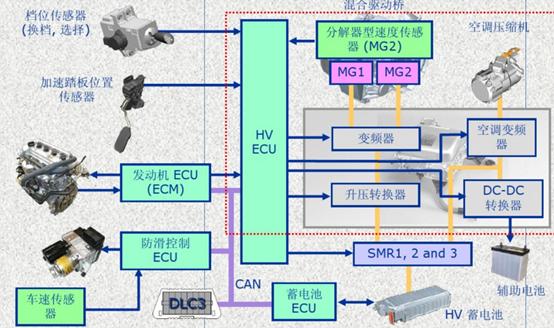 丰田普锐斯油电混合动力系统结构原理