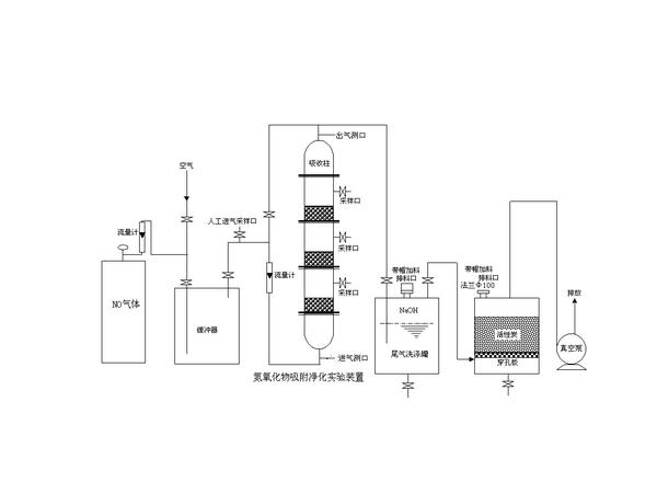空气中氮氧化物吸附装置实验原理图