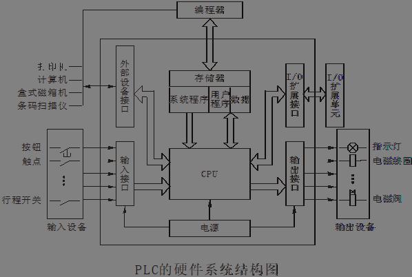 PLC的硬件系统结构图