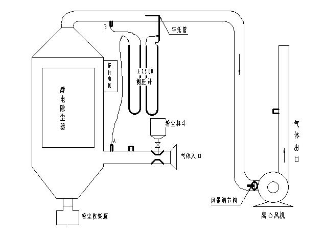 静电除尘实验流程图