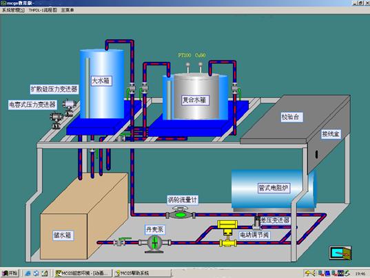 电力自动化仪表流程图