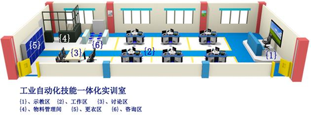 工业自动化技能一体化工作室设备