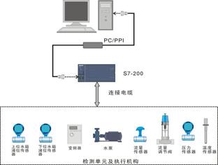 plc控制系统图