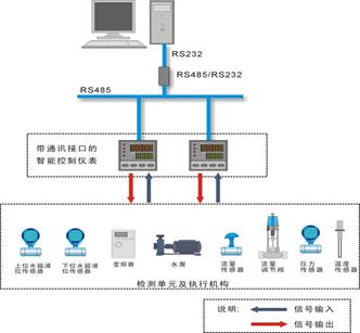 智能仪表控制系统