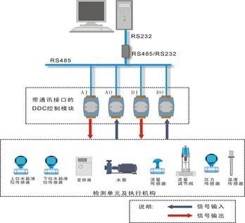 DDC控制系统