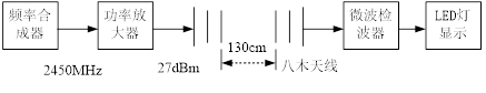 实验原理框图